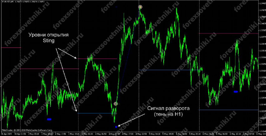 Red Forex