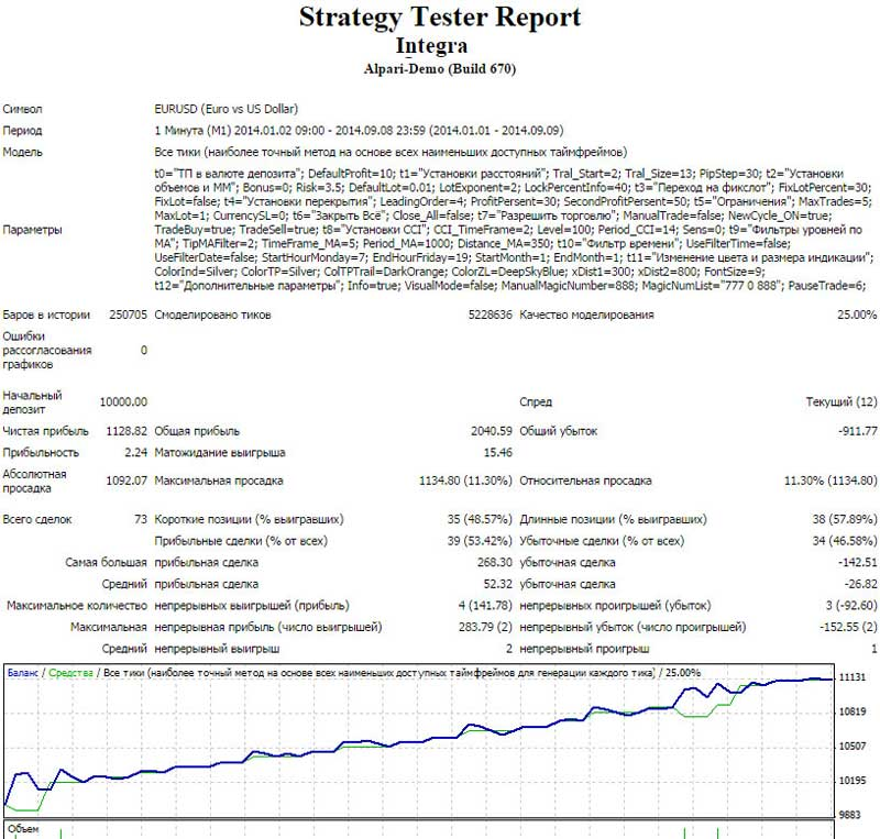 Forex советник integra 2.7.15 forex ai lang ru